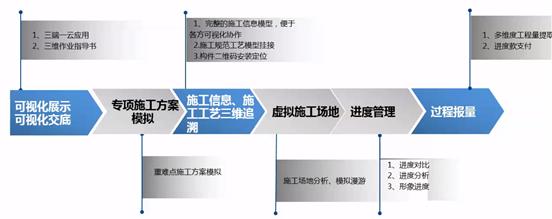 白居寺长江大桥BIM技术施工的应用_5