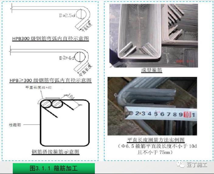 钢筋工程质量精细化管控,结合图片一看就懂_1