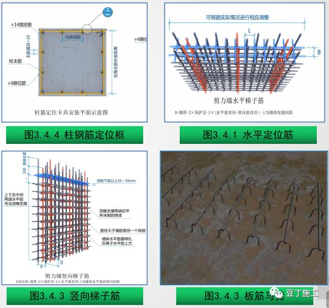 钢筋工程质量精细化管控,结合图片一看就懂_5