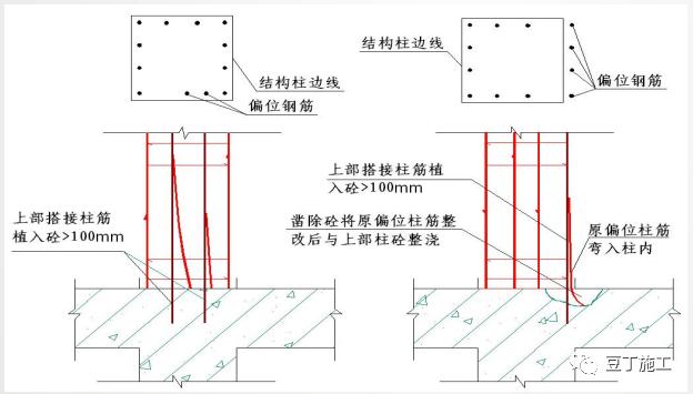 钢筋工程质量精细化管控,结合图片一看就懂_24