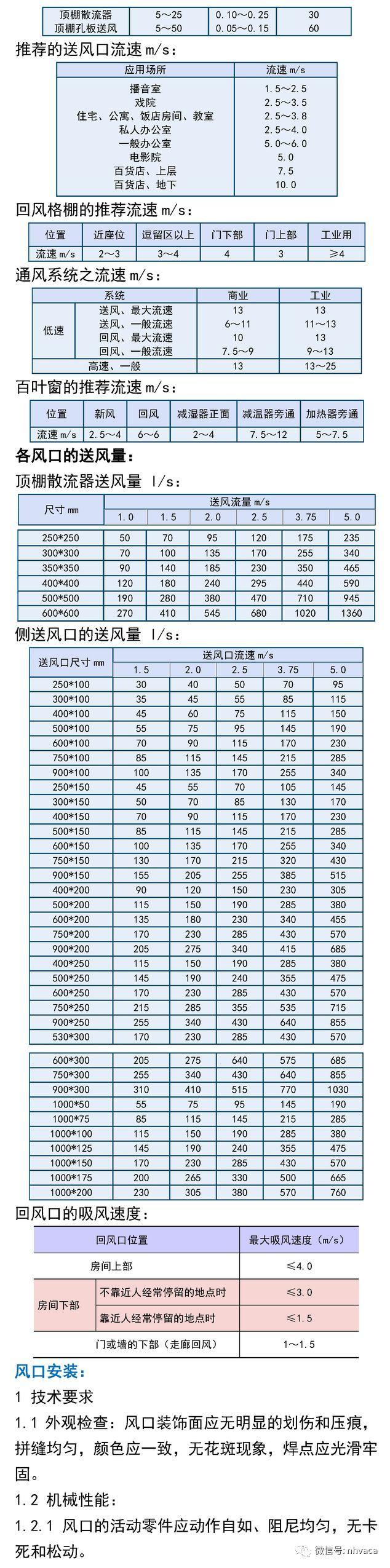 风口散流器与气流组织综合应用手册_17