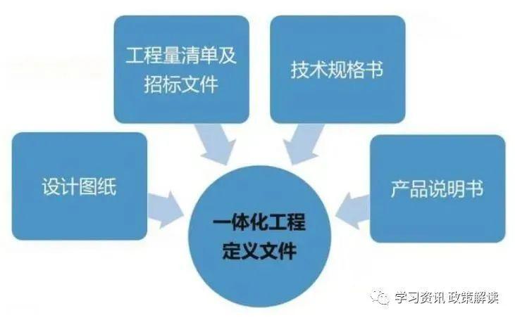 推进全过程工程咨询服务的重点、难点和焦点_2