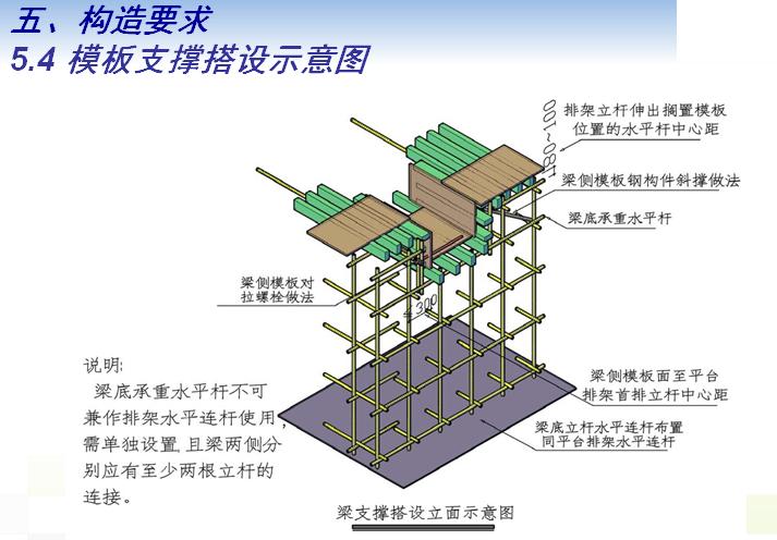 钢筋混凝土模板支撑系统施工技术管理(PPT)_2