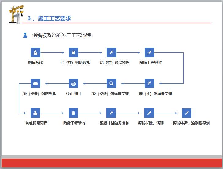 铝合金模板施工技术培训(98页,图文)_7