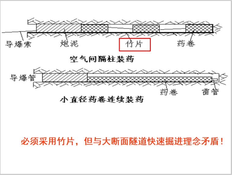 隧道超欠挖控制方法新技术详解PPT(2018)_4
