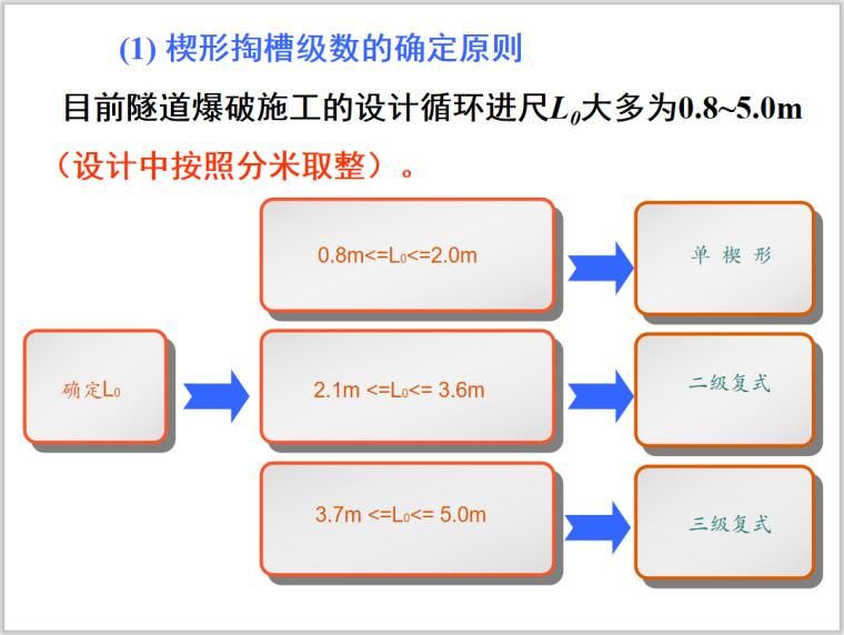 隧道超欠挖控制方法新技术详解PPT(2018)_10