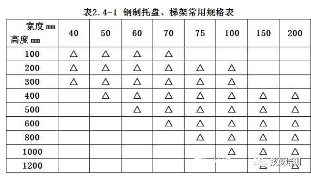 [收藏]整套电缆桥架安装施工流程及规范_5