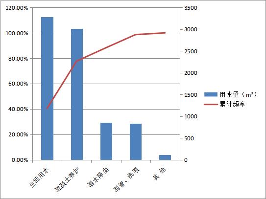 [QC]提高建筑施工现场雨水回收循环利用率_2