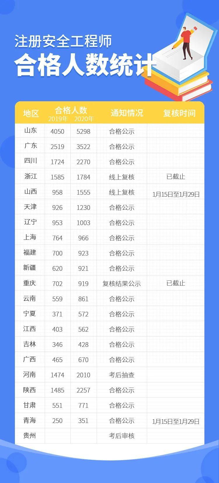 新增4地注安合格名单发布!20地排名已出!_2