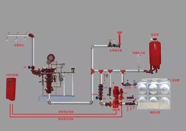 消防工程验收重点、验收方法及常见问题_17