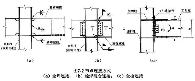 干货|高层结构节点设计大全_3