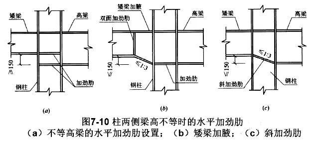 干货|高层结构节点设计大全_8