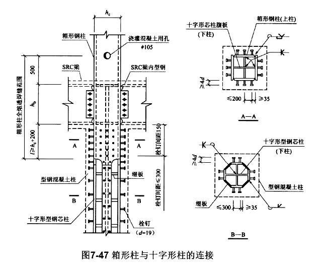 干货|高层结构节点设计大全_26