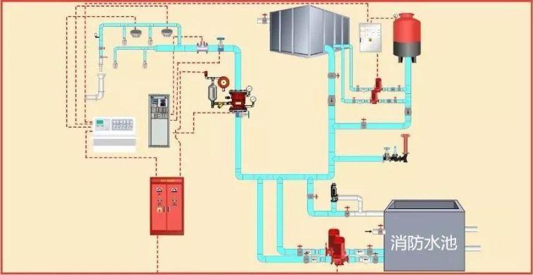 消防工程验收重点、验收方法及常见问题_4