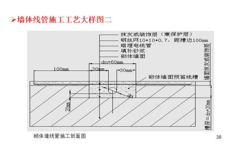 机电安装工程施工工艺标准解析(230页PPT)_5