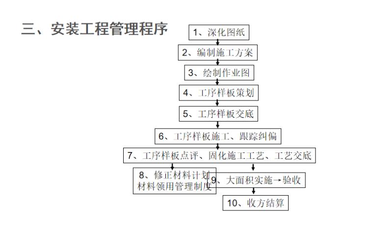 机电安装工程施工工艺标准解析(230页PPT)_2