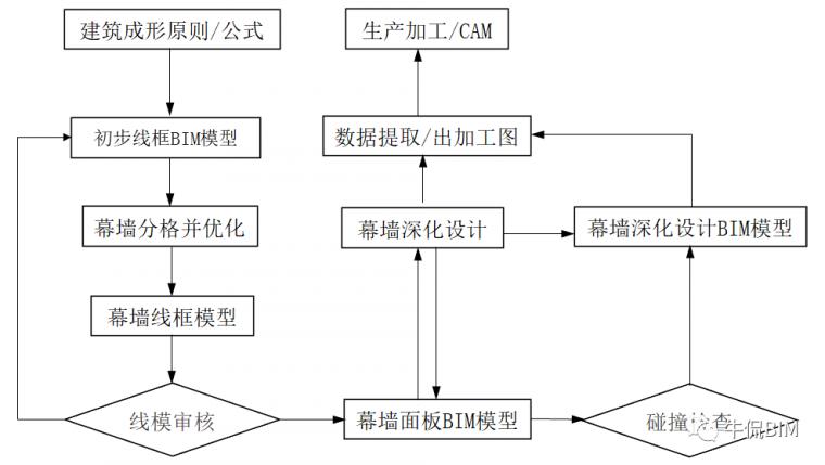 幕墙BIM的12项应用_3