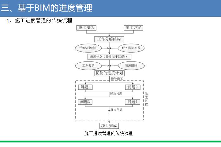 招标文件BIM应用讲义(2016)_4