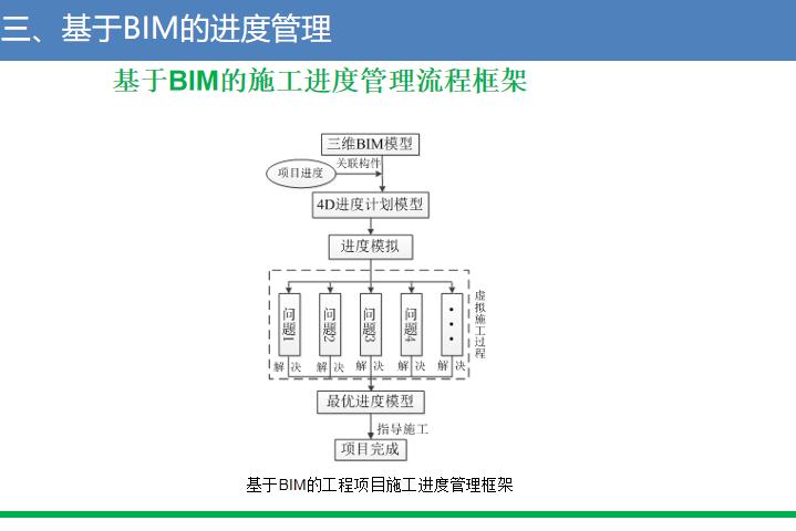招标文件BIM应用讲义(2016)_5