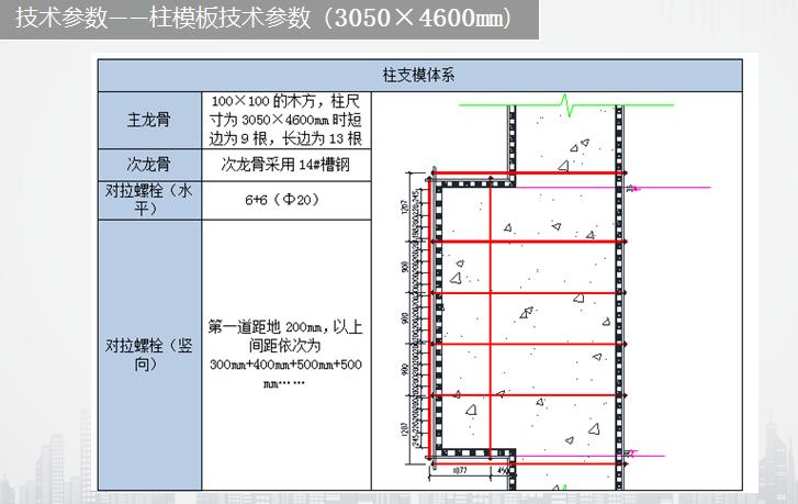 模板工程方案编制重点内容讲解(72页)_4