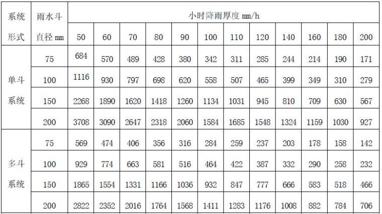 建筑给排水设计参考手册(续)_7