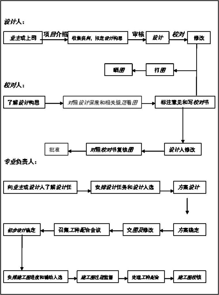 建筑给排水设计参考手册(续)_14