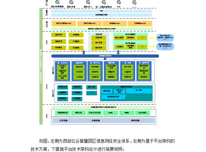 陕西某信息产业园智慧园区设计方案(总87页)_5