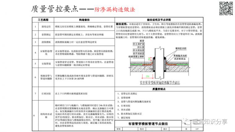 安装工程质量管控要点分析_62