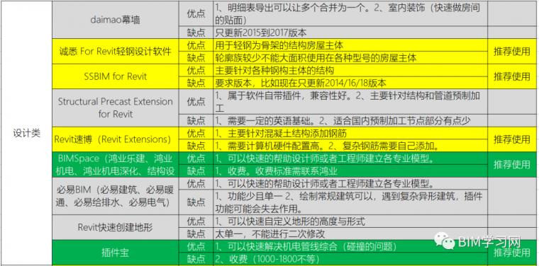 BIM插件全析_2