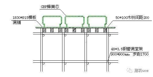 蜂巢芯空心楼盖工程技术的实例解析!-图片