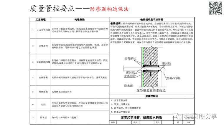 安装工程质量管控要点分析_65