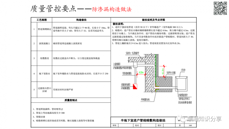安装工程质量管控要点分析_66