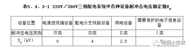 浪涌保护器(SPD)简介_3