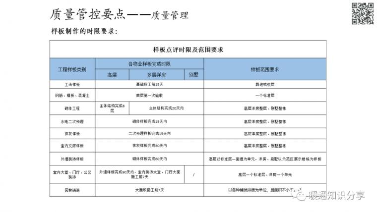 安装工程质量管控要点分析_49