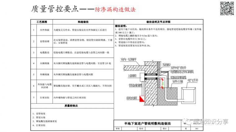 安装工程质量管控要点分析_67