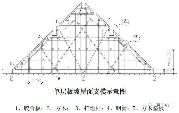 18个混凝土结构施工工艺及操作要点!_27