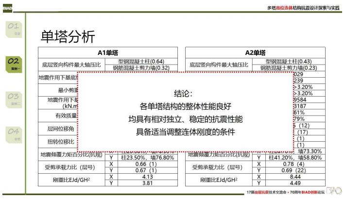 多塔高位连体结构抗震设计探索与实践PPT_3
