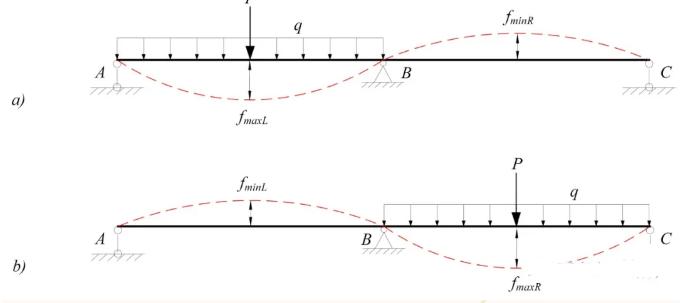 怎么验算桥梁挠度?_2