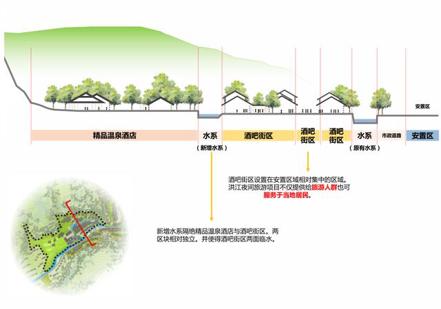 江西宜春洪江镇温泉度假区规划设计方案_12