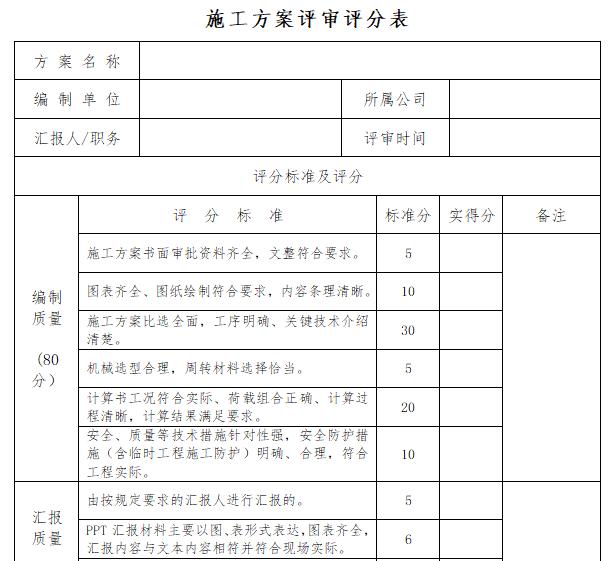 施组设计及施工方案管理标准(105页)-施工组织设计和施工方案管理实施细则_4