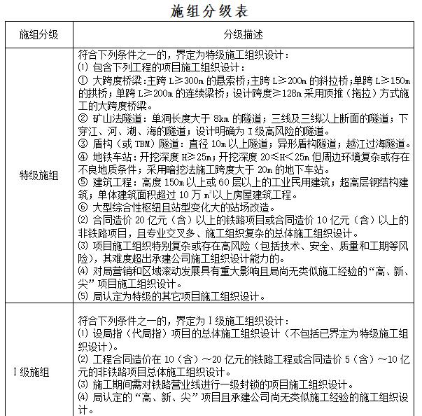 施组设计及施工方案管理标准(105页)-施工组织设计和施工方案管理实施细则_6