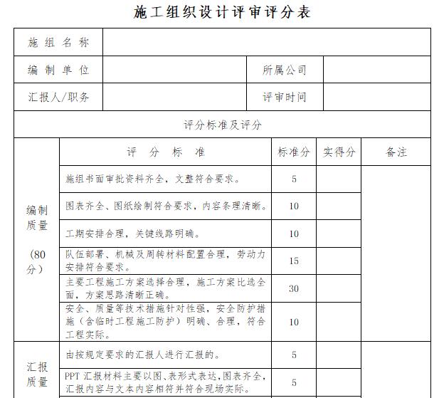 施组设计及施工方案管理标准(105页)-施工组织设计和施工方案管理实施细则_5
