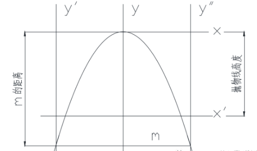 CAD精确画抛物线的画法?如何画抛物线?-image.png