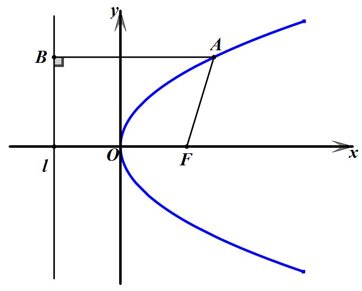 CAD精确画抛物线的画法?如何画抛物线?_2
