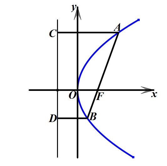 CAD精确画抛物线的画法?如何画抛物线?_1