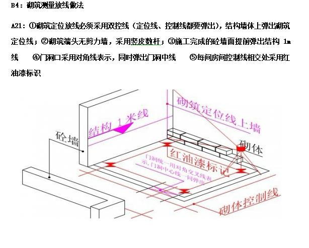 知名地产施工标准作法系列讲解(95页)_4