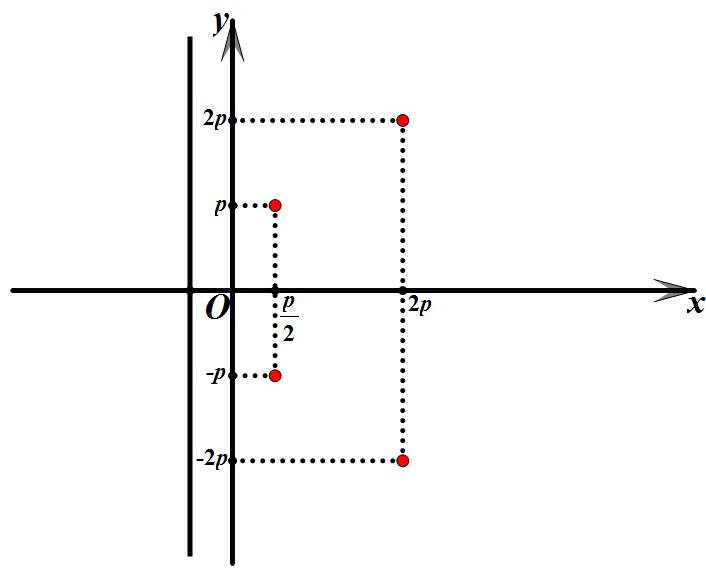 CAD精确画抛物线的画法?如何画抛物线?_3