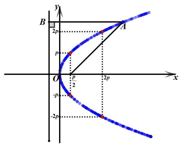 CAD精确画抛物线的画法?如何画抛物线?_5