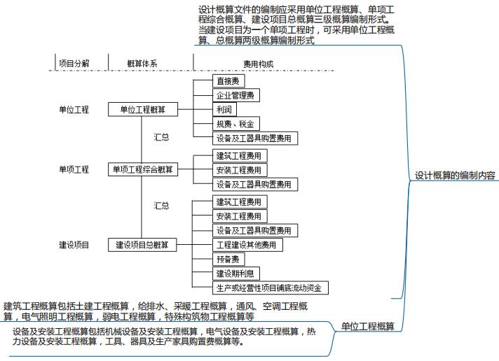 项目决策和设计阶段工程造价预测思维导图_1