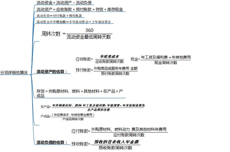 项目决策和设计阶段工程造价预测思维导图_2